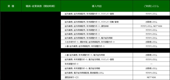 NTTグループで培った豊富なノウハウと実績でお客様を万全サポート導入効果1