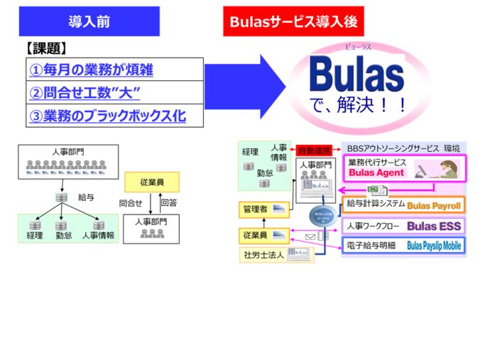 人事給与トータルアウトソーシングサービス Bulas導入効果1
