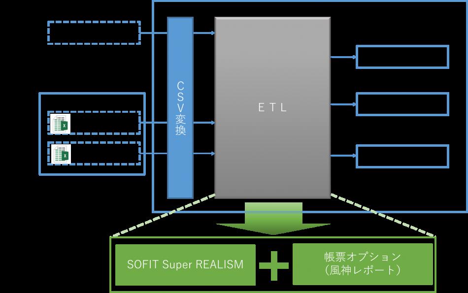 SOFIT Super REALISM導入効果1