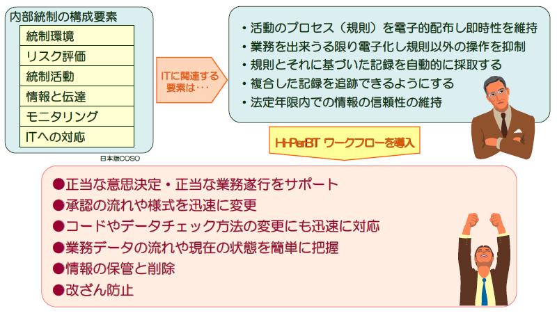 Hi-PerBT ワークフロー導入効果1
