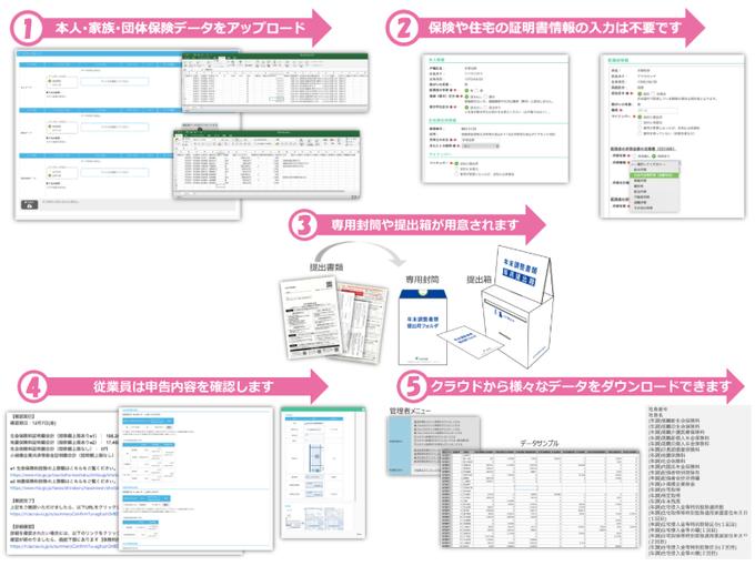 作業はわずか5ステップ!ラクラスの年末調整BPOサービス「Mominoki」導入効果1