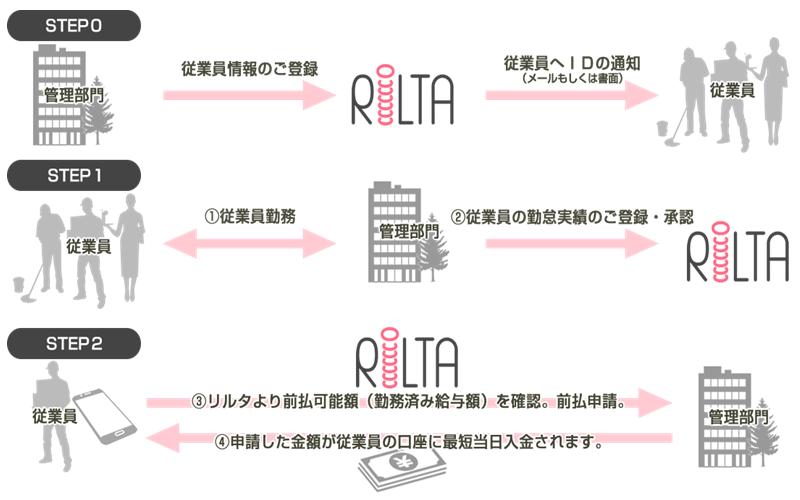 早期資金化サービス RiLTA導入効果2