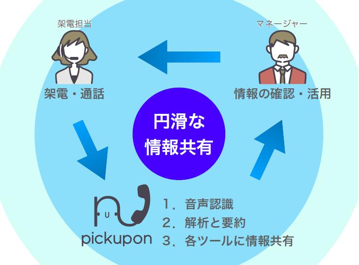 pickupon(ピクポン)導入効果1