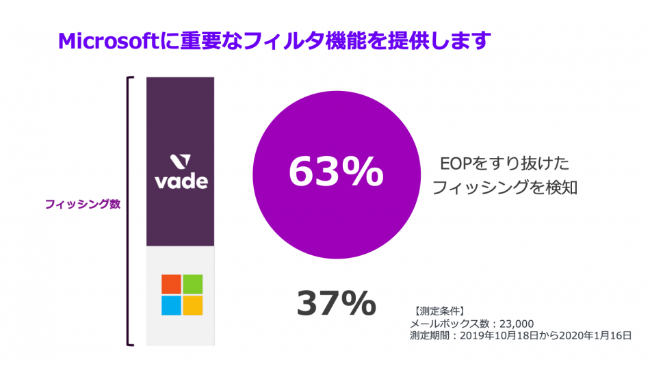 Vade for M365導入効果1