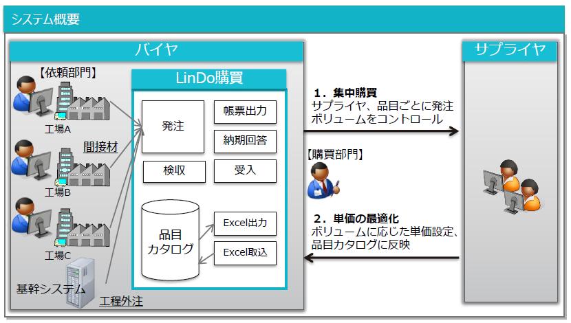 LinDo購買導入効果1