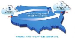 クラウドデータセンターがビジネス継続のための堅牢な基盤を提供