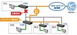 拠点間の通信を継続的に利用