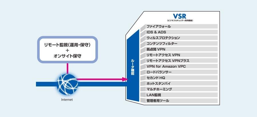 インターネットリスクに対応するマネージドUTM
