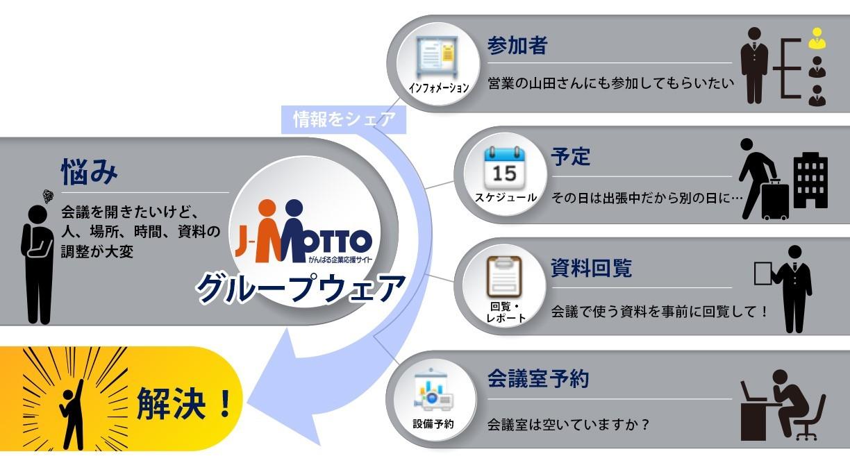 クラウド版desknet's NEOを月額150円から!