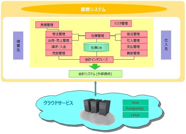 高度な機能を安価な価格で提供するクラウド販売管理システム