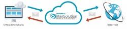 Office365やGSuiteを含む他社サービスとも連携可能