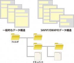 データベースの設計が容易です