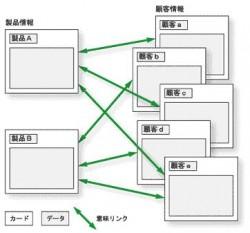 意味ネットワーク機能によりオブジェクト間の関連を管理