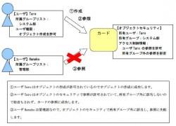 多彩なユーザ管理によるアクセス制御