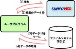 SAVVY/NEO の学習・検索の流れ
