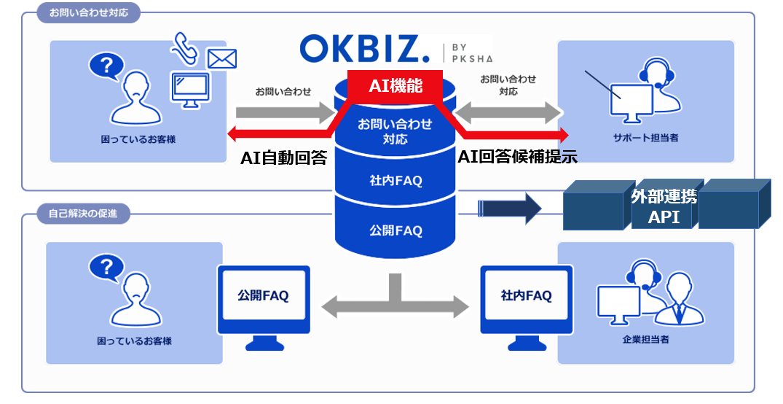 8年連続シェアNo.1!「OKBIZ. for FAQ」