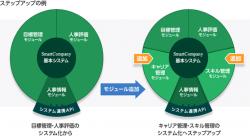 モジュール構成による高い導入の柔軟性および稼働後の拡張性