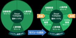 段階的なシステム拡張を可能にするモジュール構造