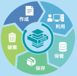 電子帳票のライフサイクル管理を実現