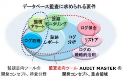 監査を志向した統合型ツール