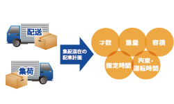 集荷と配送の配車計画に対応
