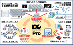 IT運用の課題に幅広く対応できる豊富な機能と製品ラインナップ