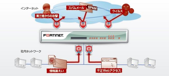 セキュリティ機能9つを一台で実現するUTM