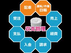 ロジスティクス企業に特化したクラウド型販売管理システム