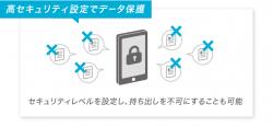 資料別に設定できる柔軟なセキュリティ