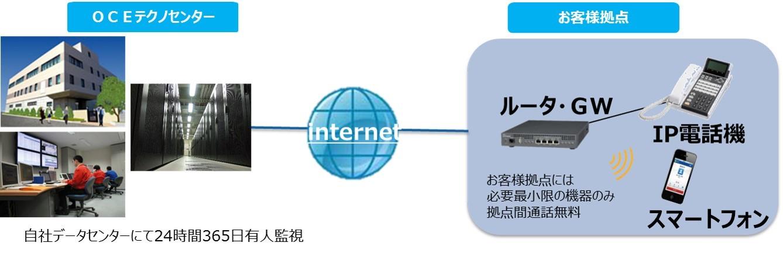 インターネットを利用し、お客様の電話機能を提供するクラウド型サービスです。