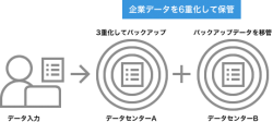 MIcrosoft Azure採用