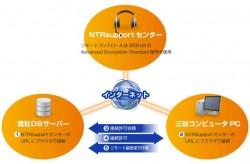 NTR Supportを使用したリモート保守