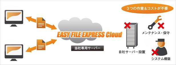 大容量ファイルセキュア送信サービス