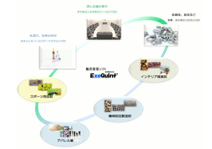 ExeQuint(エグゼクイント)は、多様なビジネスシーンに合わせた充実した機能と、柔軟なシステムを低価格でご提供する販売管理ソフトです。