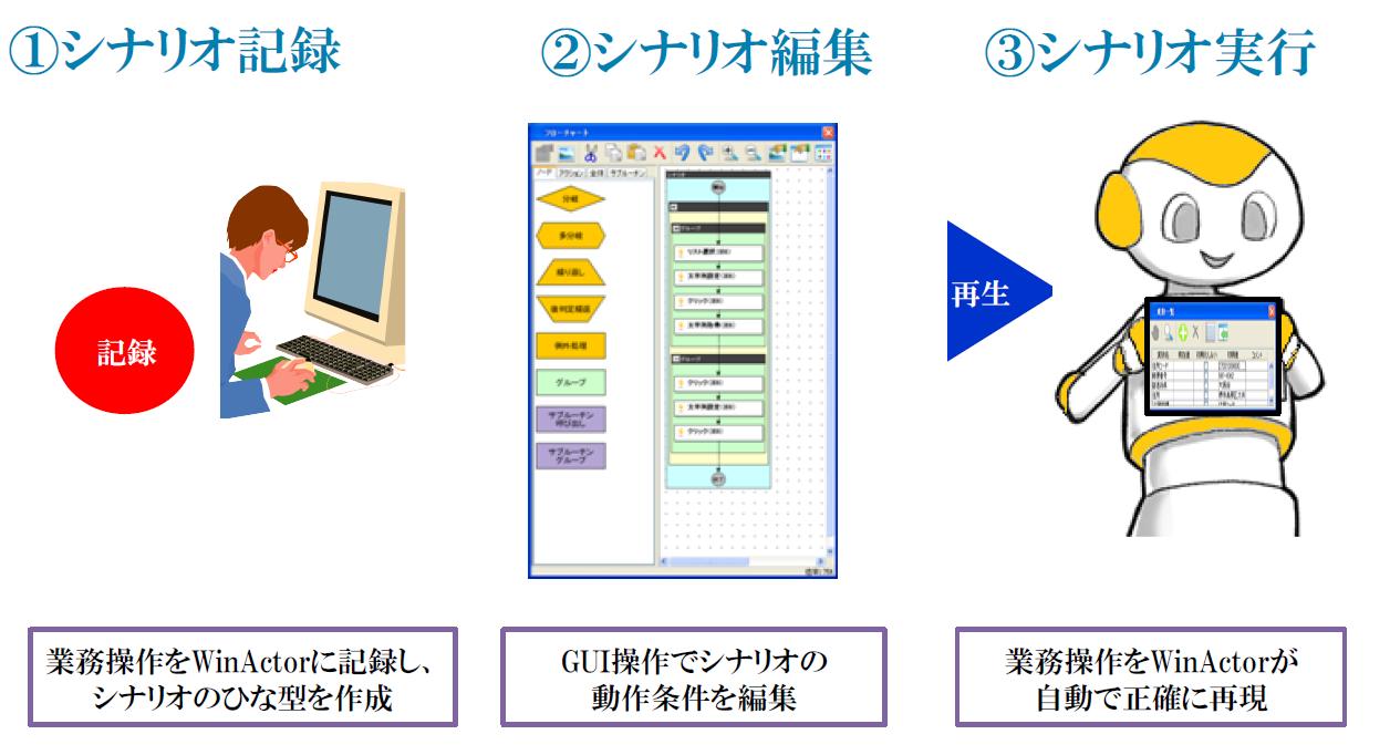プログラミング知識なしでもPCでのルーティンワークを自動化