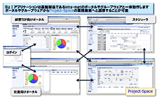 システム基盤の共通化による操作性の向上
