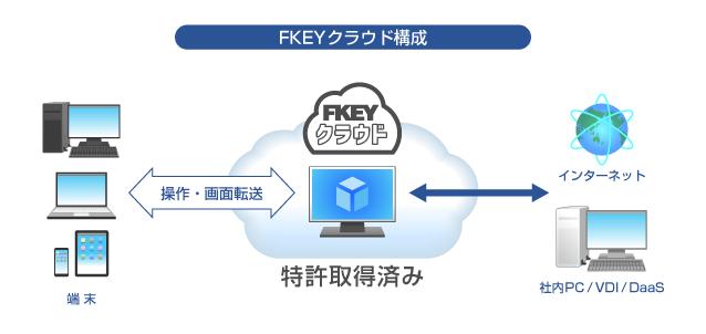 分離によるセキュリティを実現するクラウドサービス。既存のシステムを活用し、総務省や文科省のガイドラインに則したネットワーク分離を低コストで実現します。