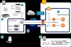 各種ソフトウェア・アプリケーションの動作確認