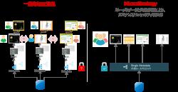 統合メタデータによるアーキテクチャー