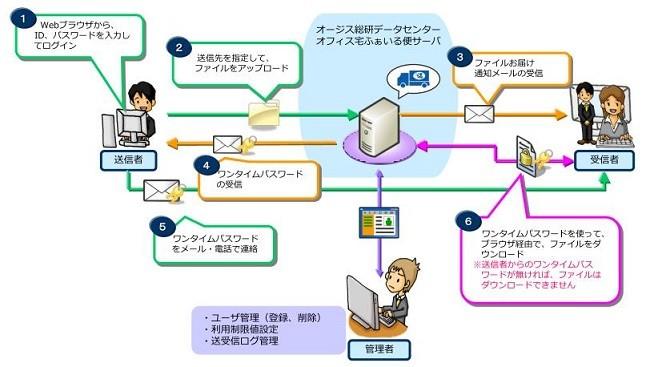 企業向けファイル送受信のベストソリューション