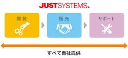 開発からサポートまで一貫してメーカー対応