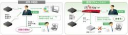 脅威検知装置と連携し、不正通信端末をネットワークから自動遮断