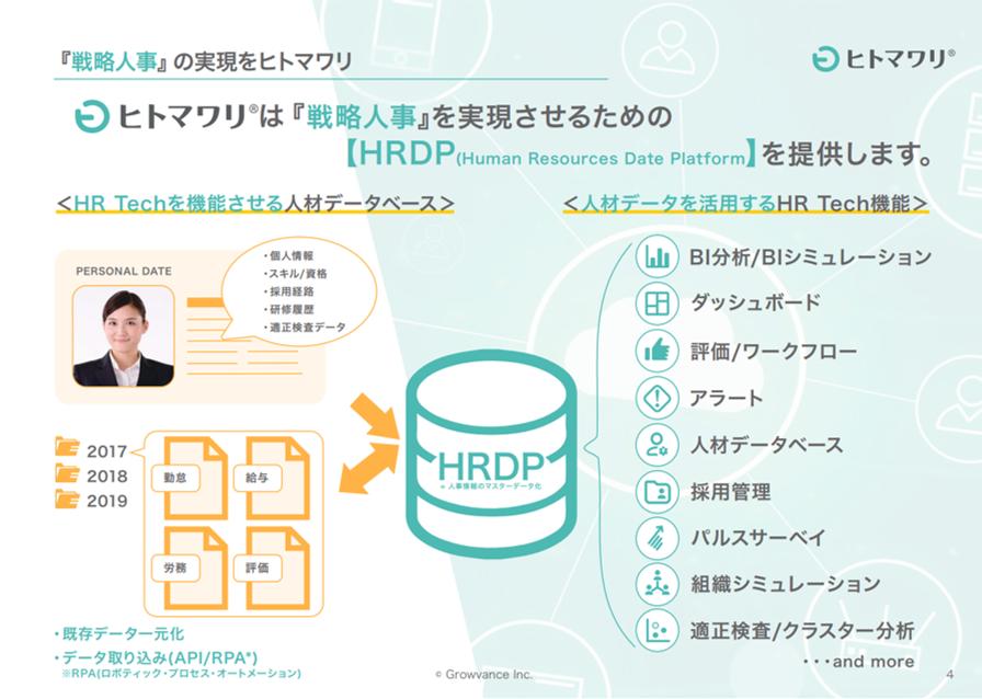 人事データのマスターデータを作り、その活用と業務効率を高める新しいHRデータプラットフォーム。組織づくりやビジネスに関する情報もすべてパーソナルデータとして管理できるBIツールです。