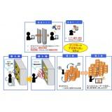 RFID利用持ち出し管理統合システム