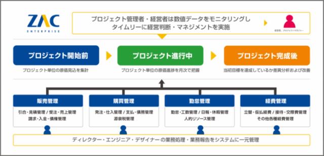 カヤックの経営管理を支える ZAC Enterprise システム概要図