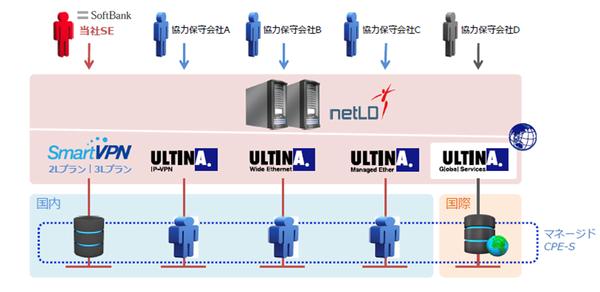 Net LineDancer活用イメージ